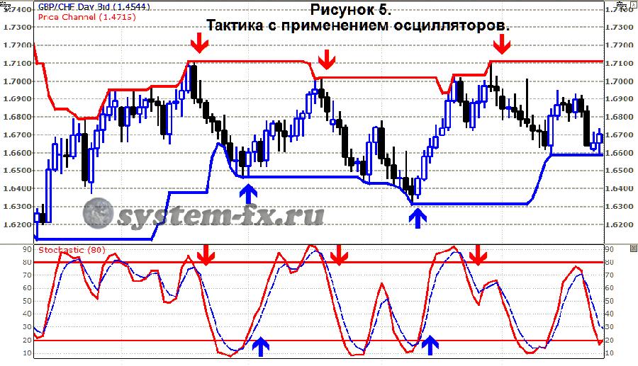 Стратегии для торрговли на форекс нейронный индикатор форекс