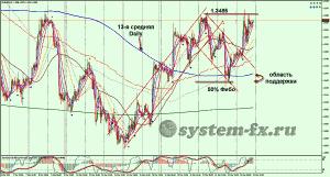 анализ форекс EURUSD график H1