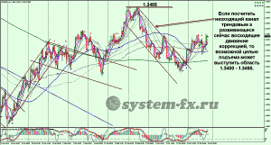 EURUSD график Hhttp://system-fx.ru/wp-admin/post-new.php4