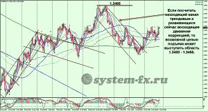 EURUSD график Hhttps://system-fx.ru/wp-admin/post-new.php4