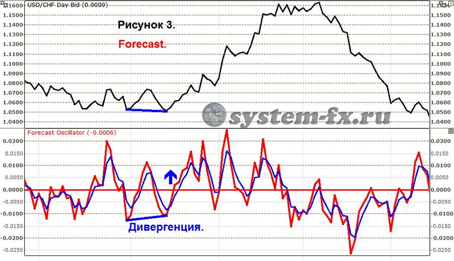 применение осциллятора Forecast