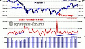 индекс облегчения рынка (MFI)