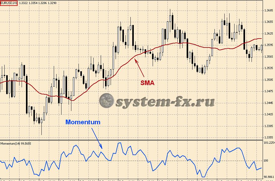 шаблон торговой стратегии Momentum+SMA