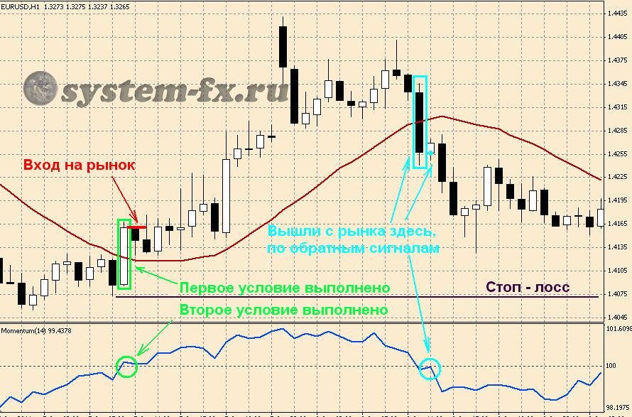 торговля по ТС  Momentum+SMA