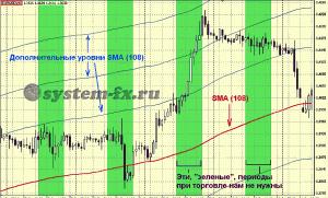 шаблон торговой стратегии SMA 108