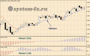 Стратегия форекс fisher