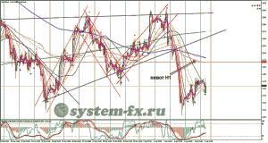серебро (XAG) график Н1