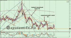 серебро (XAG) график H4