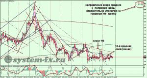 серебро (XAG) график Н4