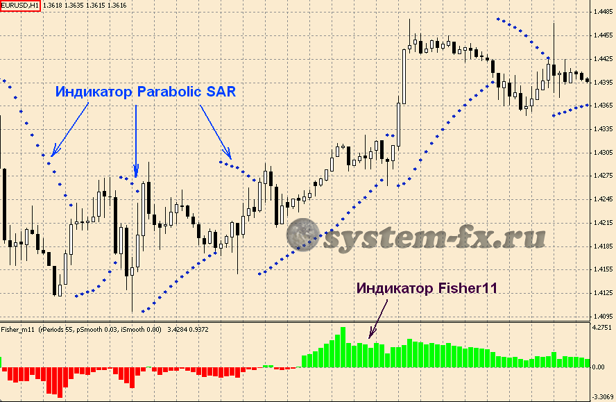 System forex