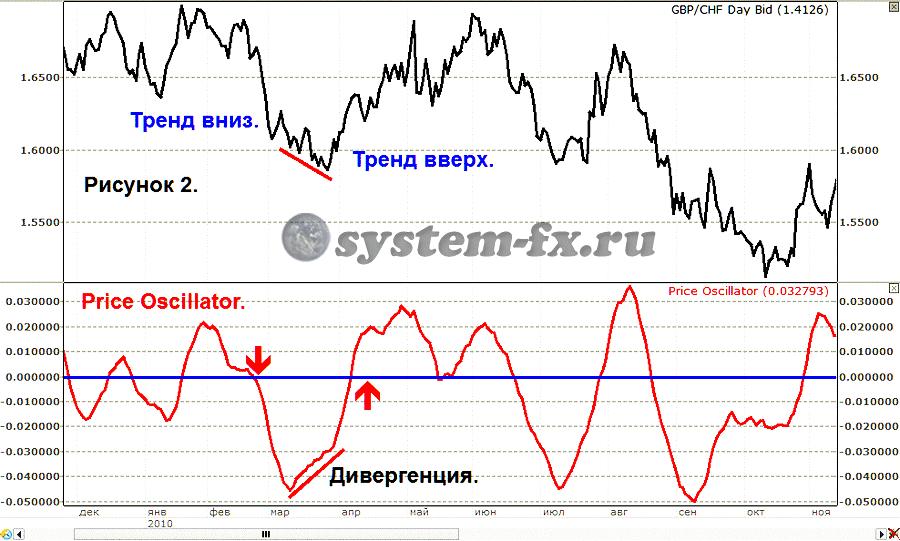 индикатор price oscillator