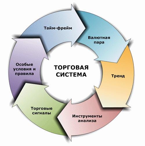 """""""фундамент""""  торговой системы"""