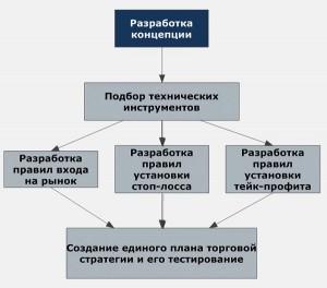 """""""план строительства""""  торговой системы"""