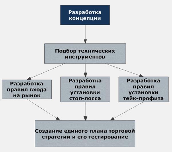 Форекс как разработать свою систему торговля на бирже, с чего начать
