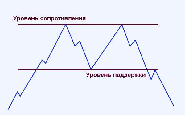 "паттерн ""Двойная вершина"""