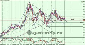 золото (XAU)  график Daily