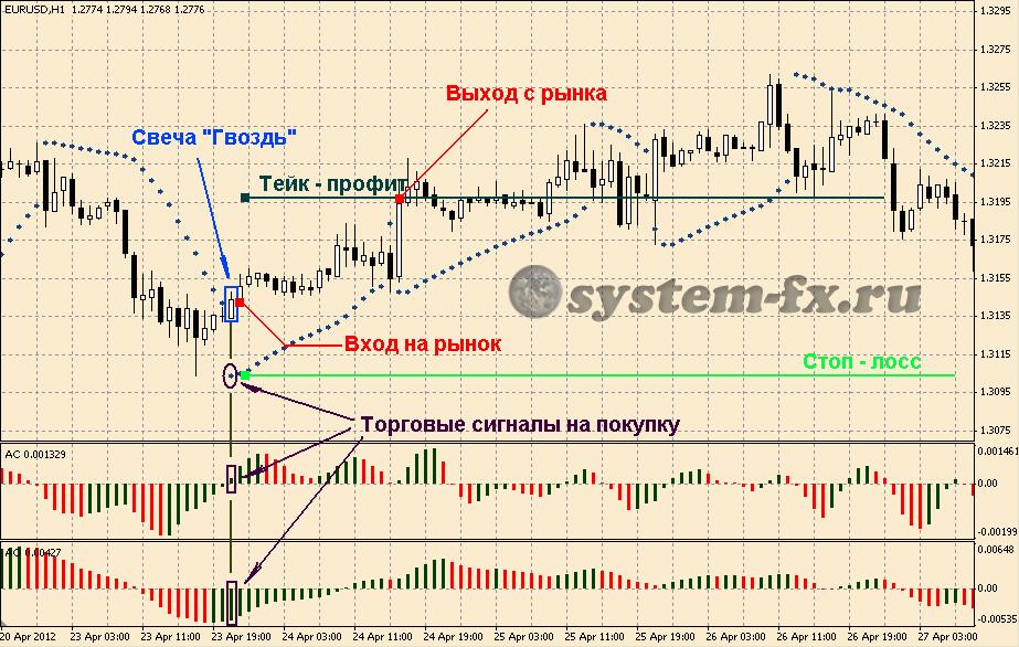 Форекс забиваем гвозди курс доллара и евро на форекс на сегодня