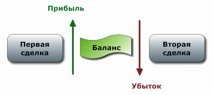 схематичный баланс