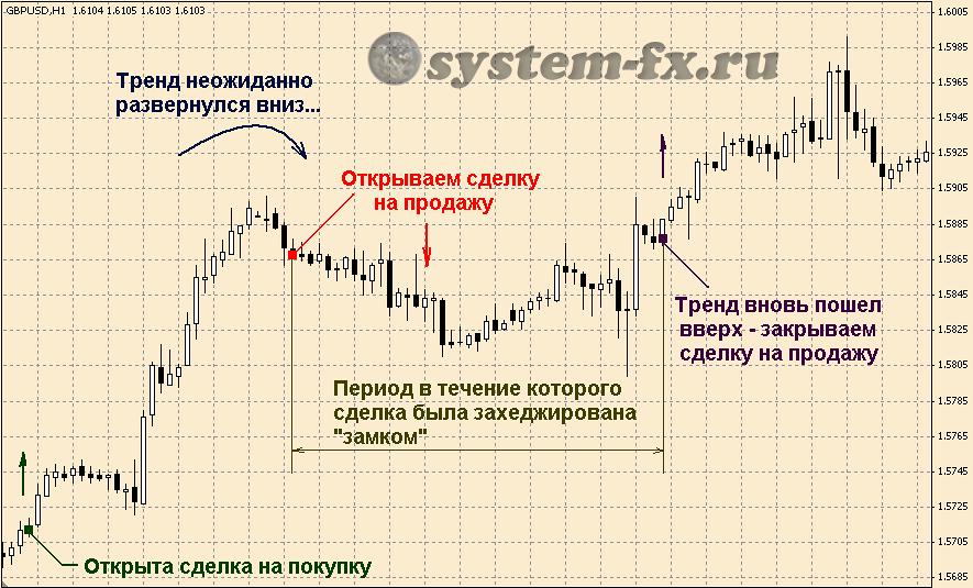 время транзакции биткоинов