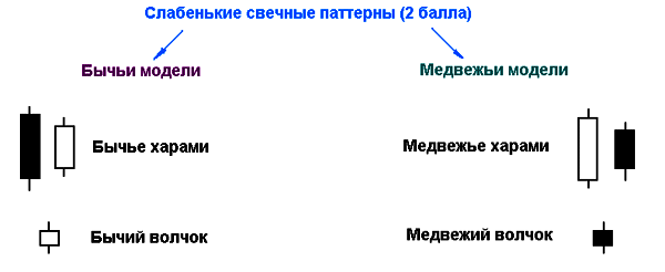 """""""слабые"""" свечные паттерны"""