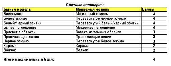 сводная таблица  силы свечных паттернов
