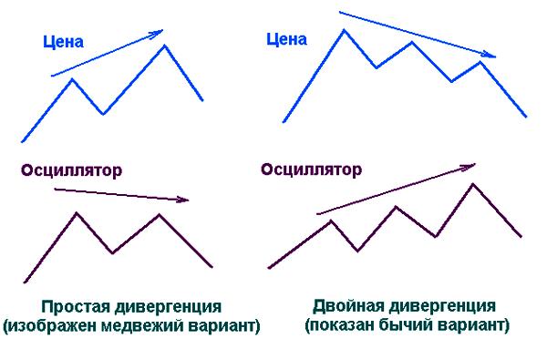 принцип дивергенции