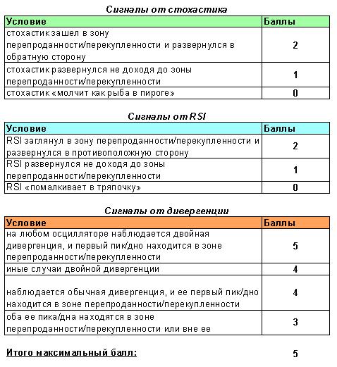 сводная таблица баллов технических индикаторов