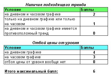 Сводная таблица баллов