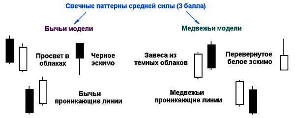 """""""средние"""" свечные паттерны"""