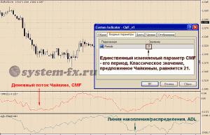 индикаторы CMF и ADL