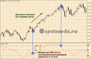 торговые сигналы CMF