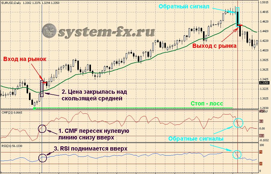 пример торговли с индикатором CMF