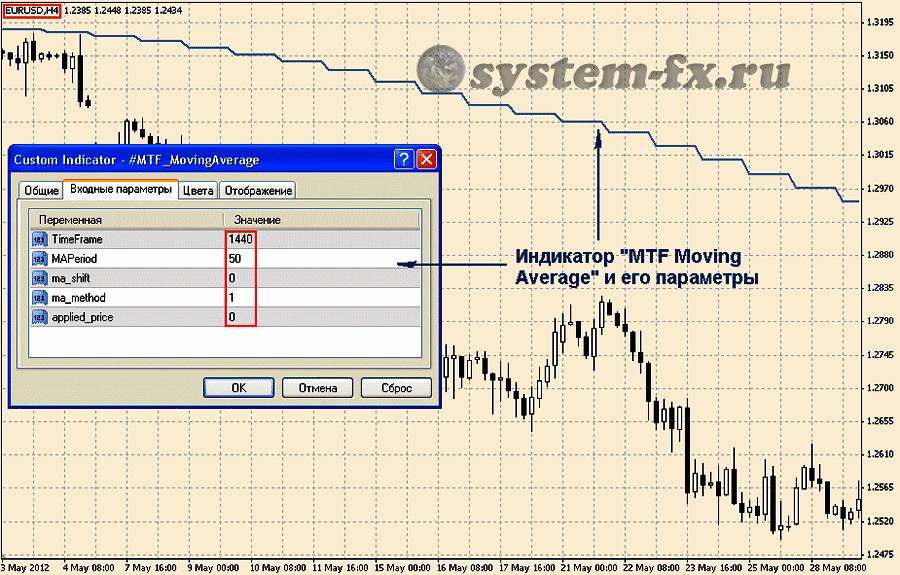 шаблон с настройкой индикатора MTF MA