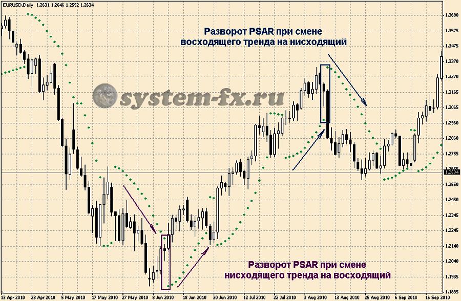 смена направления на индикаторе  Parabolic SAR