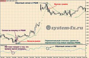 торговля  по  индикатору  Parabolic SAR