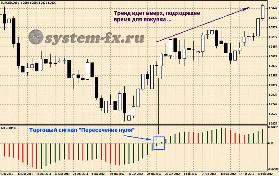 Торговый сигнал «Пересечение нуля»
