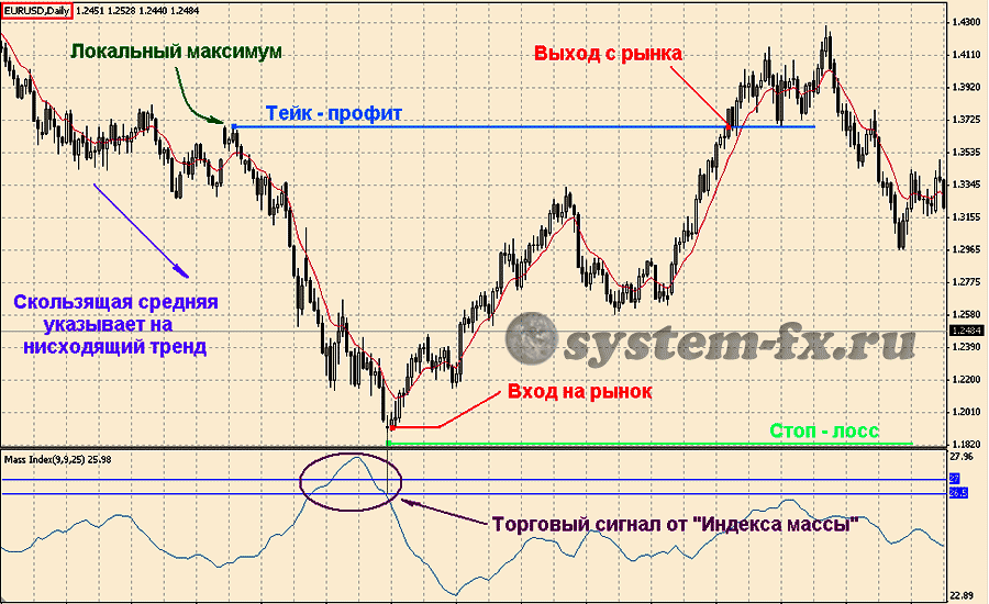 """пример торговли с индикатором """"Индекс массы"""""""