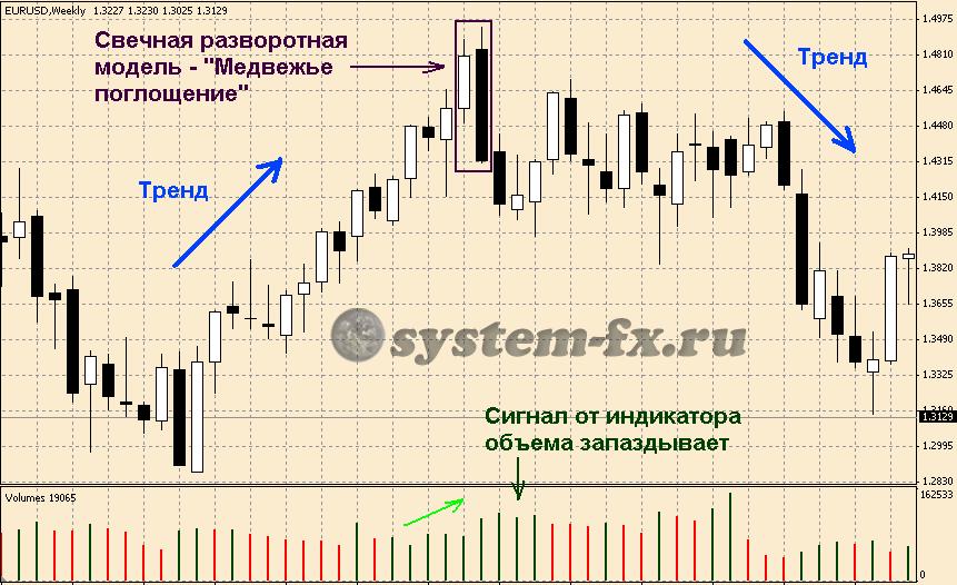 Форекс стратегия Yen Trader на основе корреляции