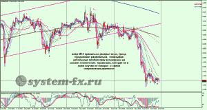 EURUSD график М15