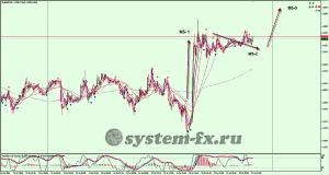 EURUSD график М5