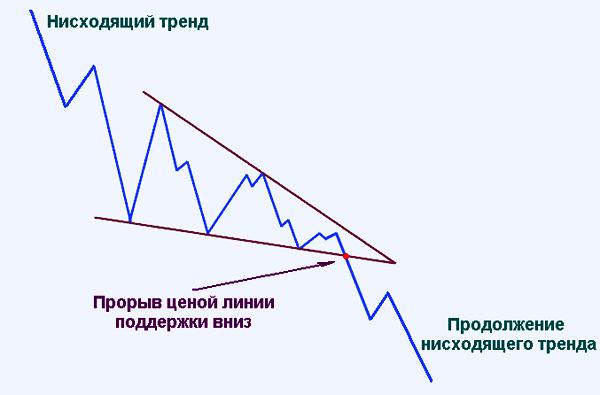 пример продолжения тренда
