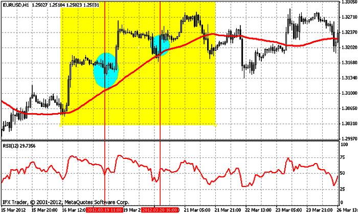 индикатор RSI на трендовом рынке