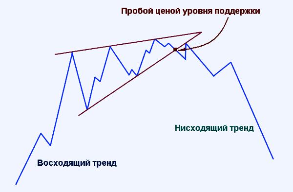 сигнал разворота тренда
