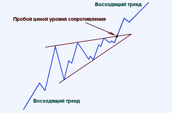 вариант продолжения тренда