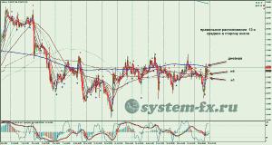 серебро (XAG) график H1