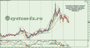 серебро (XAG) график Weekly