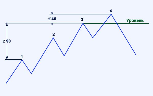 пример построения  горизонтального уровня по 3-й вершине