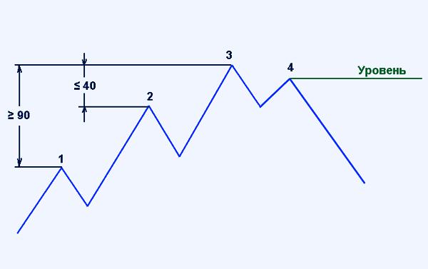 пример построения  горизонтального уровня по 4-й вершине