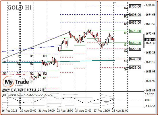 GOLD график Н1