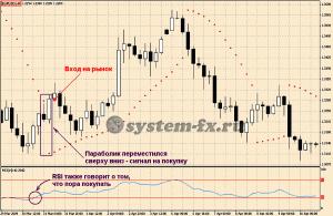 вход в рынок по индикатору Parabolic SAR